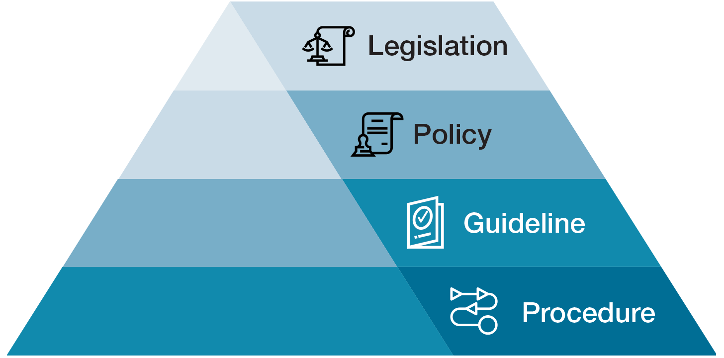 Regulatory service pyramid